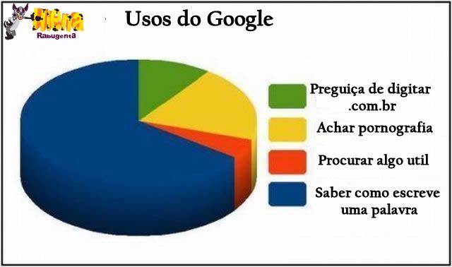 Os usos do google